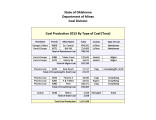 CoalBedProductionChart2013 1